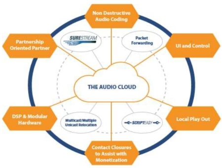 APTtheAudioCloud